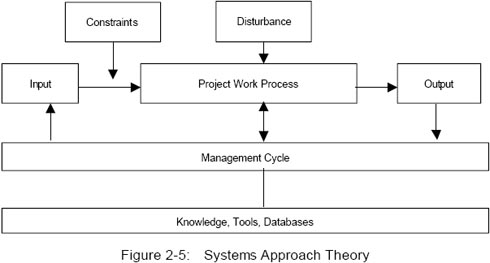 PMBoK, PMBooK, Свод знаний по управлению проектами -